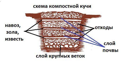 Компостна яма (купа) своїми руками